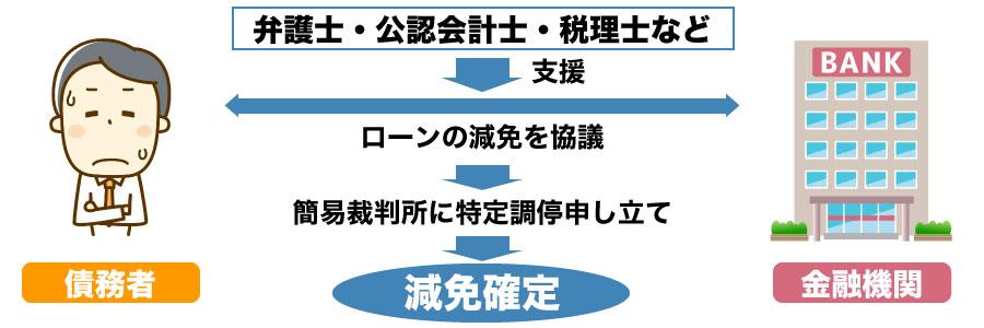 債務整理ガイドラインに沿って二重ローンを防ぐ仕組み