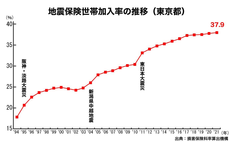 地震保険加入率の推移