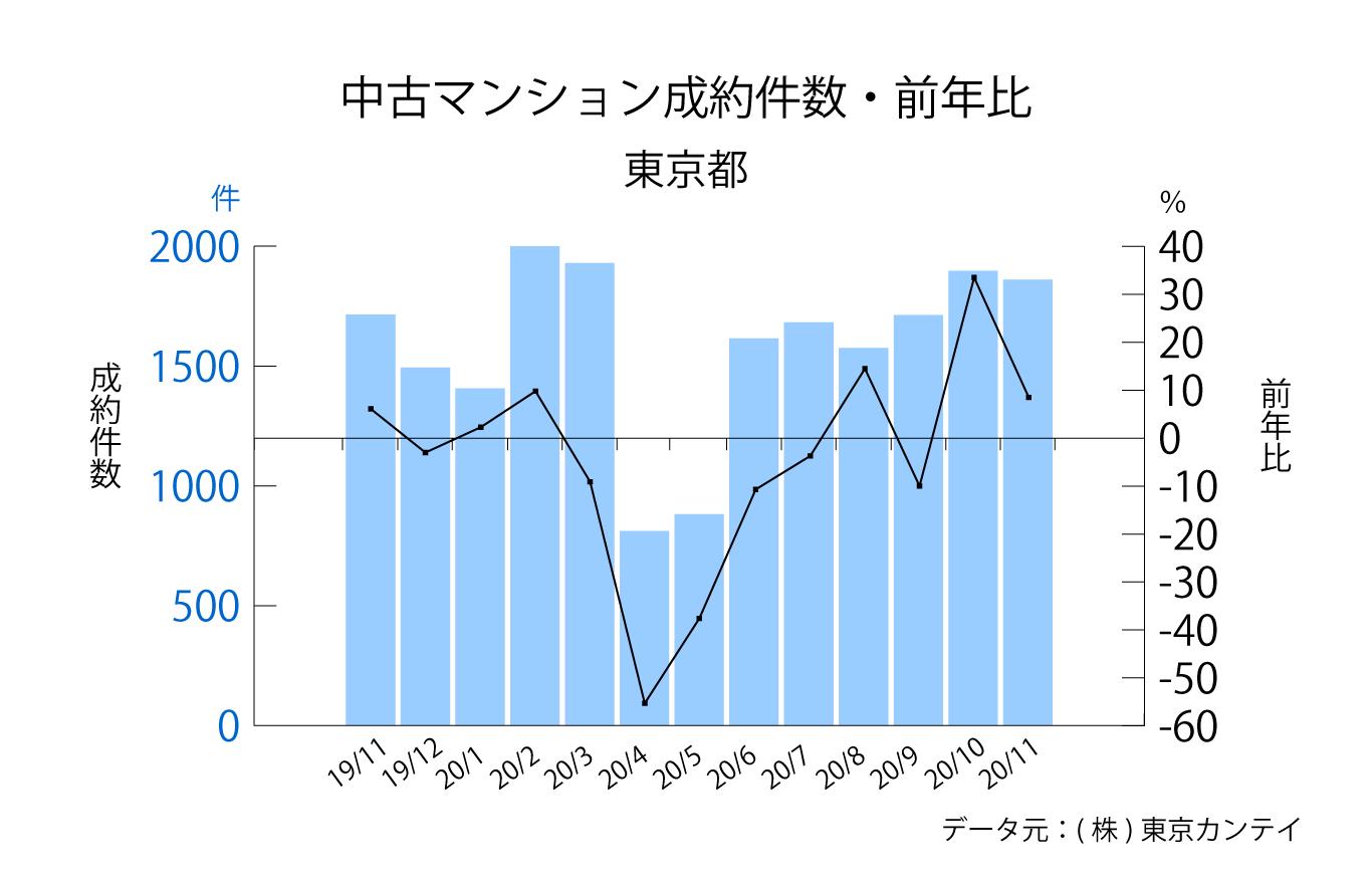 東京都中古マンション成約件数の推移