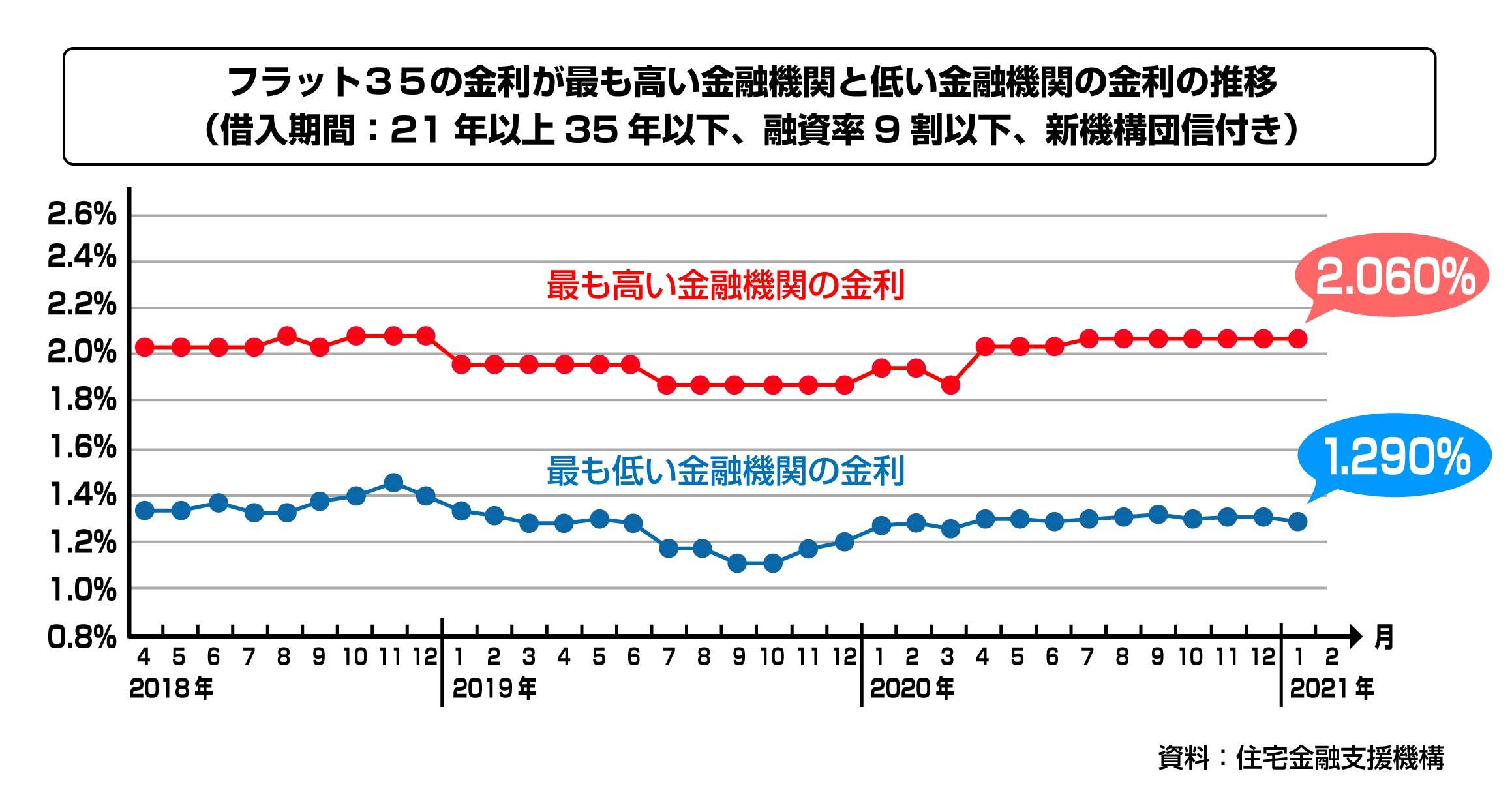 フラット35金利推移グラフ(21年以上)