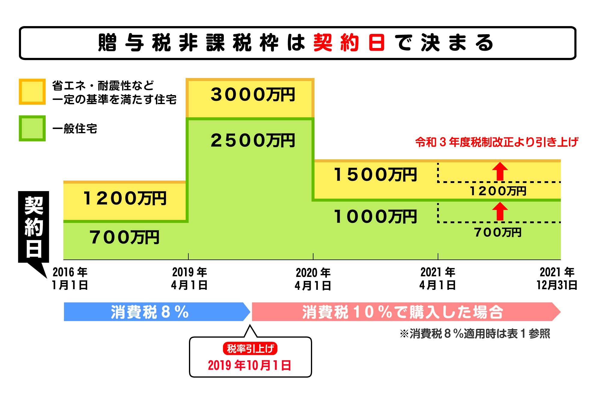 贈与税非課税枠の推移