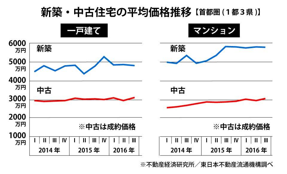 首都圏新築・中古住宅価格の推移