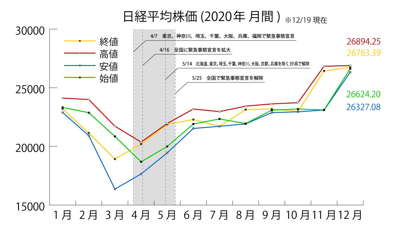 2020年日経平均株価推移