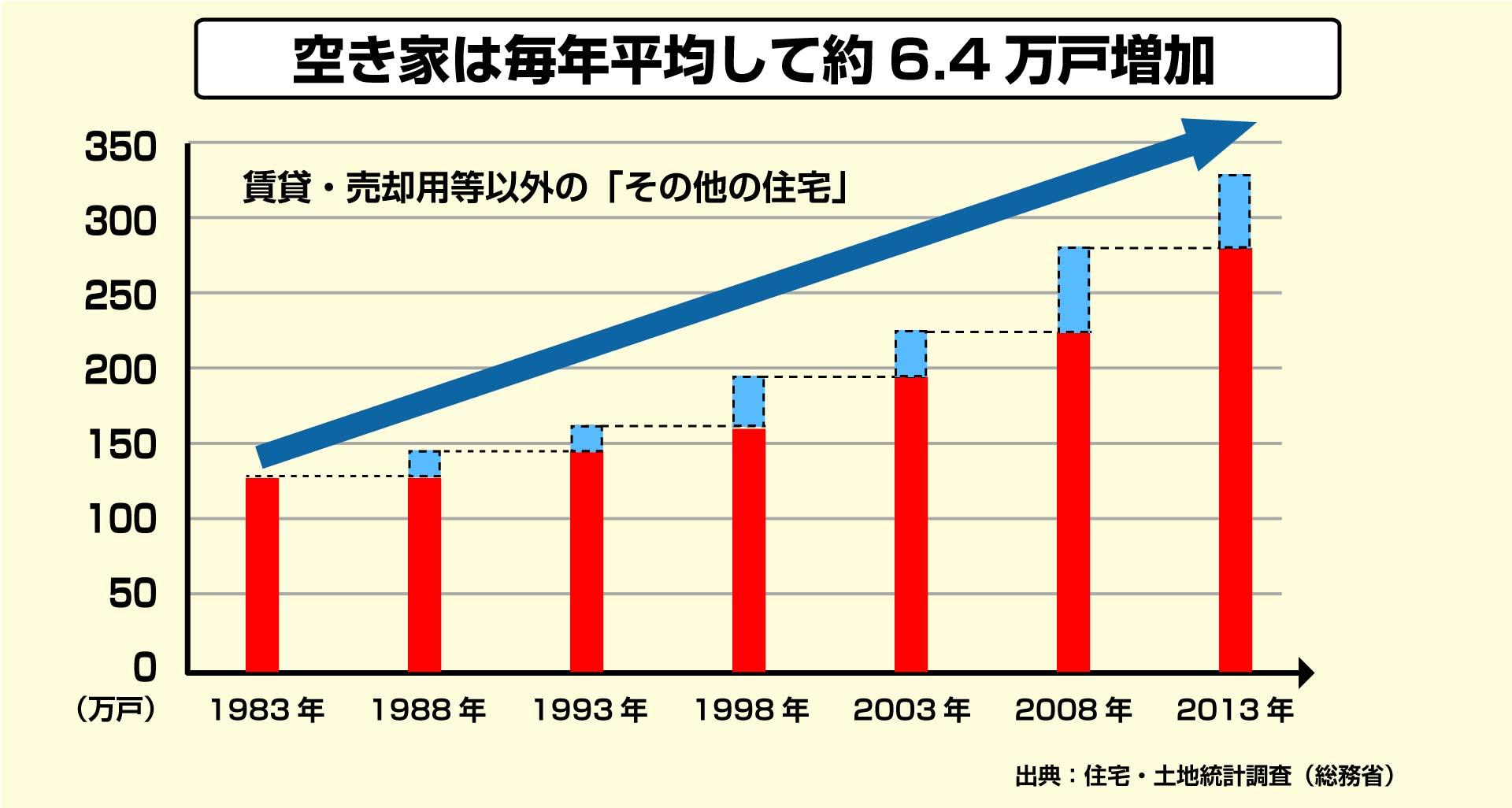 空き家の増加推移グラフ