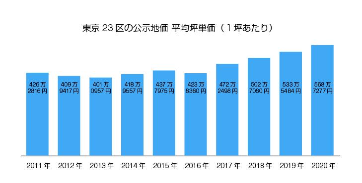 東京23区の公示価格 平均坪単価(一坪あたり)